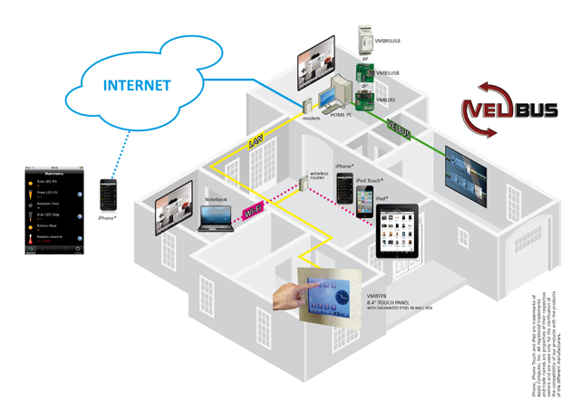 Home Center Products Velbus Home Automation Makes